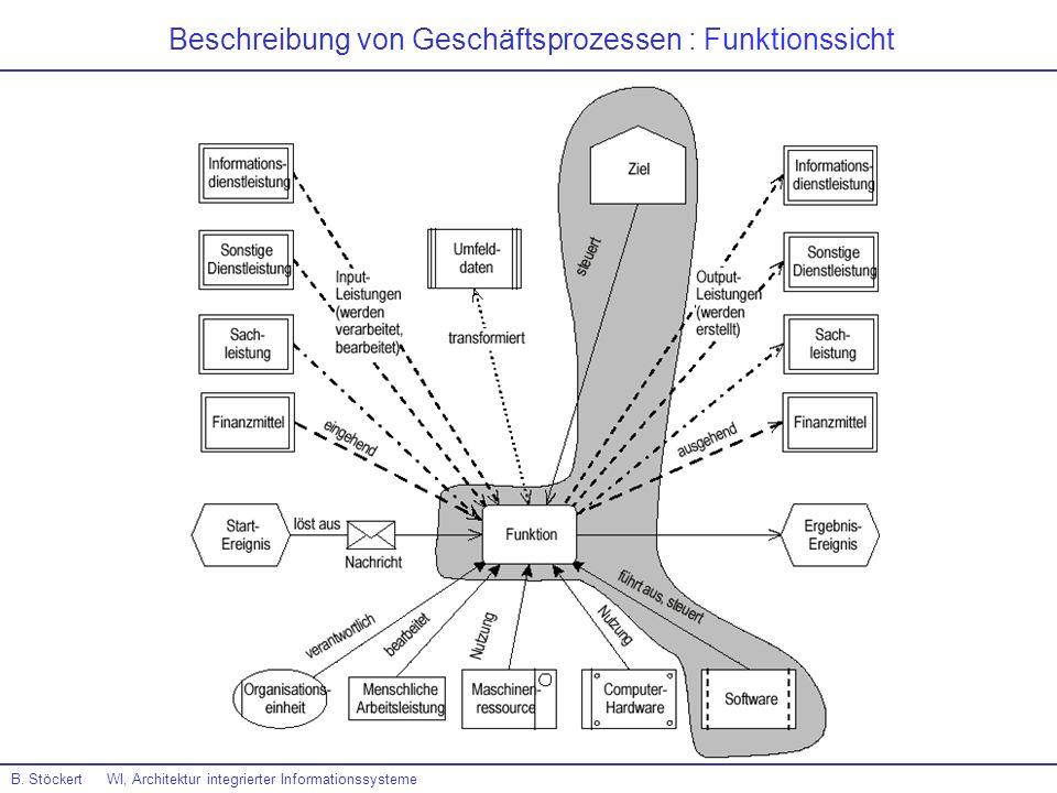 Beschreibung von Geschäftsprozessen : Funktionssicht B. Stöckert WI, Architektur integrierter Informationssysteme
