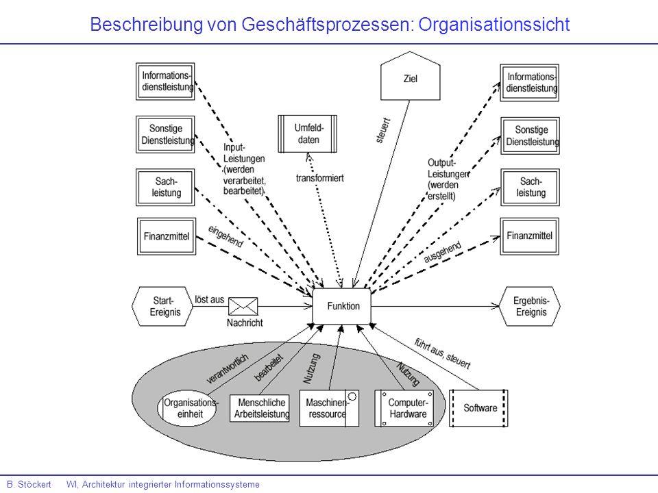 Beschreibung von Geschäftsprozessen: Organisationssicht B. Stöckert WI, Architektur integrierter Informationssysteme