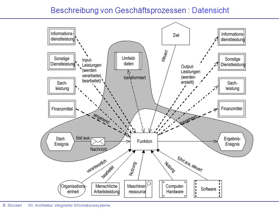 Beschreibung von Geschäftsprozessen : Datensicht B. Stöckert WI, Architektur integrierter Informationssysteme