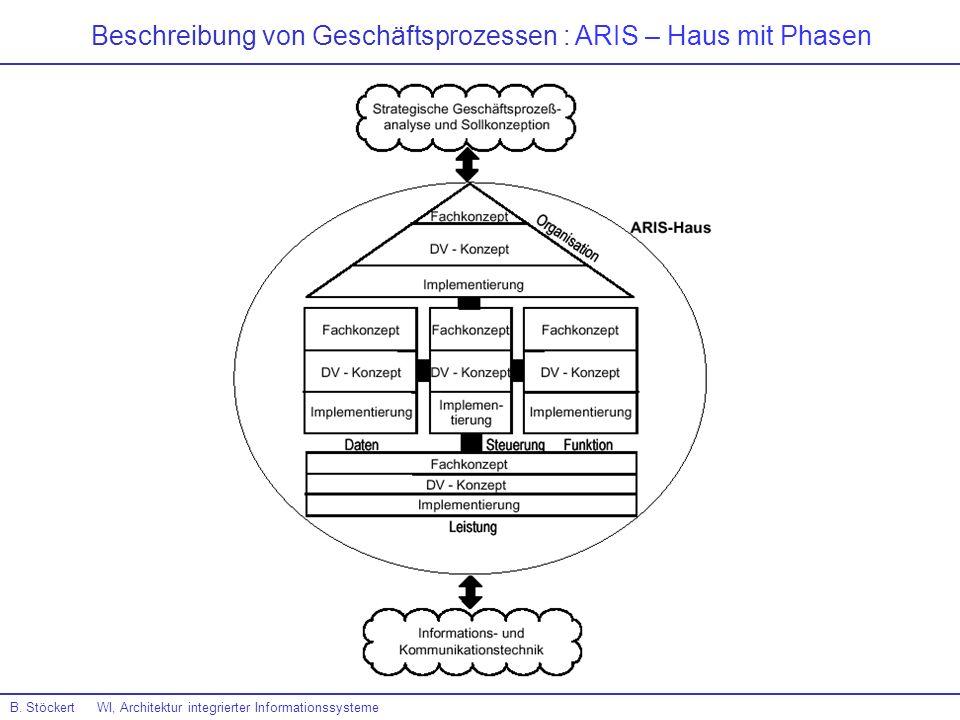 Beschreibung von Geschäftsprozessen : ARIS – Haus mit Phasen B. Stöckert WI, Architektur integrierter Informationssysteme