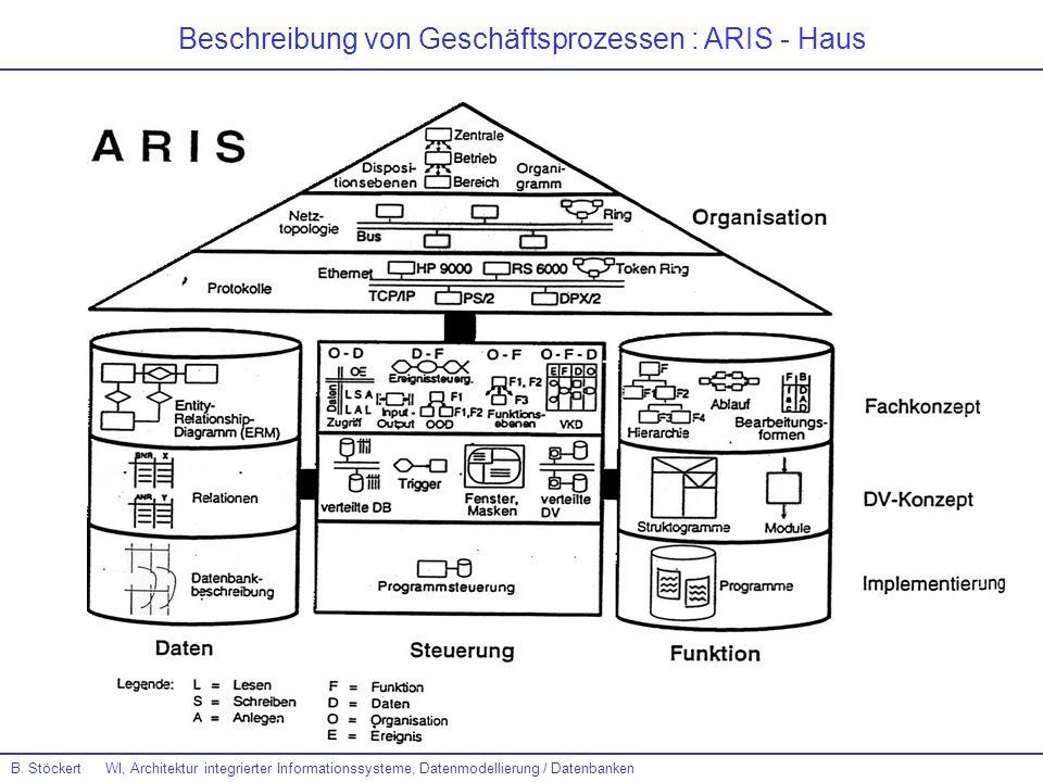 B. Stöckert WI, Architektur integrierter Informationssysteme, Datenmodellierung / Datenbanken Beschreibung von Geschäftsprozessen : ARIS - Haus