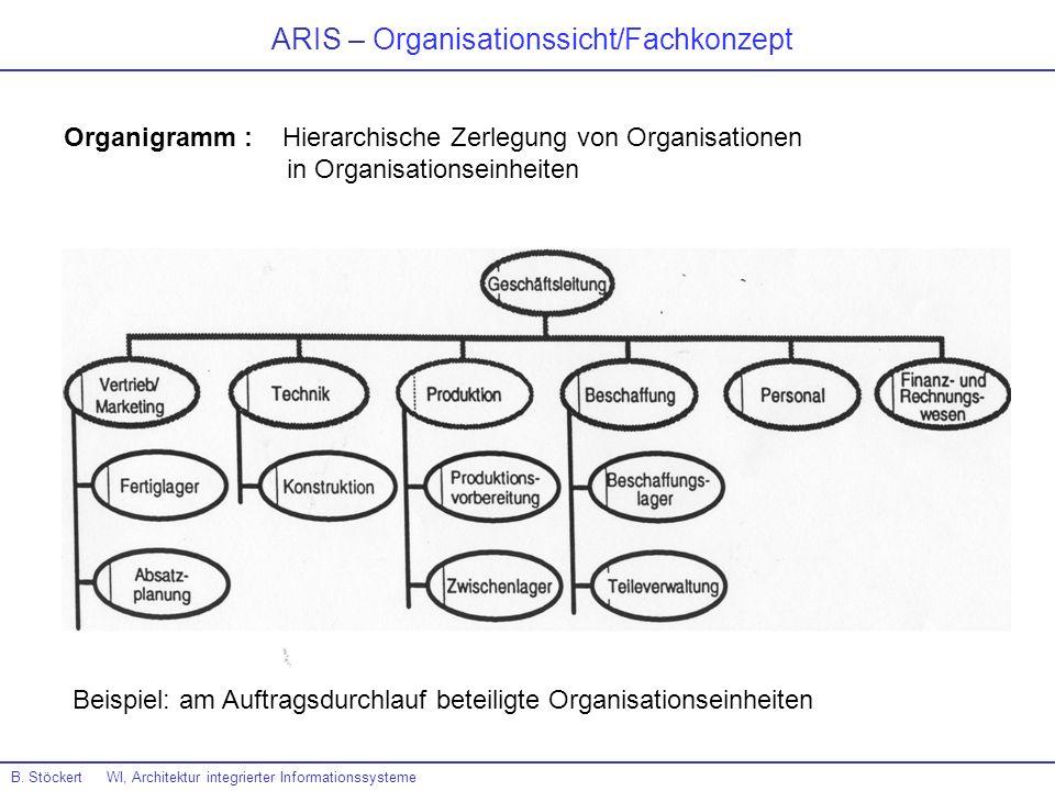 ARIS – Organisationssicht/Fachkonzept B. Stöckert WI, Architektur integrierter Informationssysteme Organigramm : Hierarchische Zerlegung von Organisat