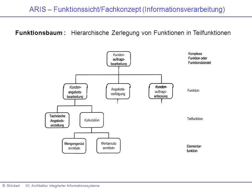 ARIS – Funktionssicht/Fachkonzept (Informationsverarbeitung) B. Stöckert WI, Architektur integrierter Informationssysteme Funktionsbaum : Hierarchisch
