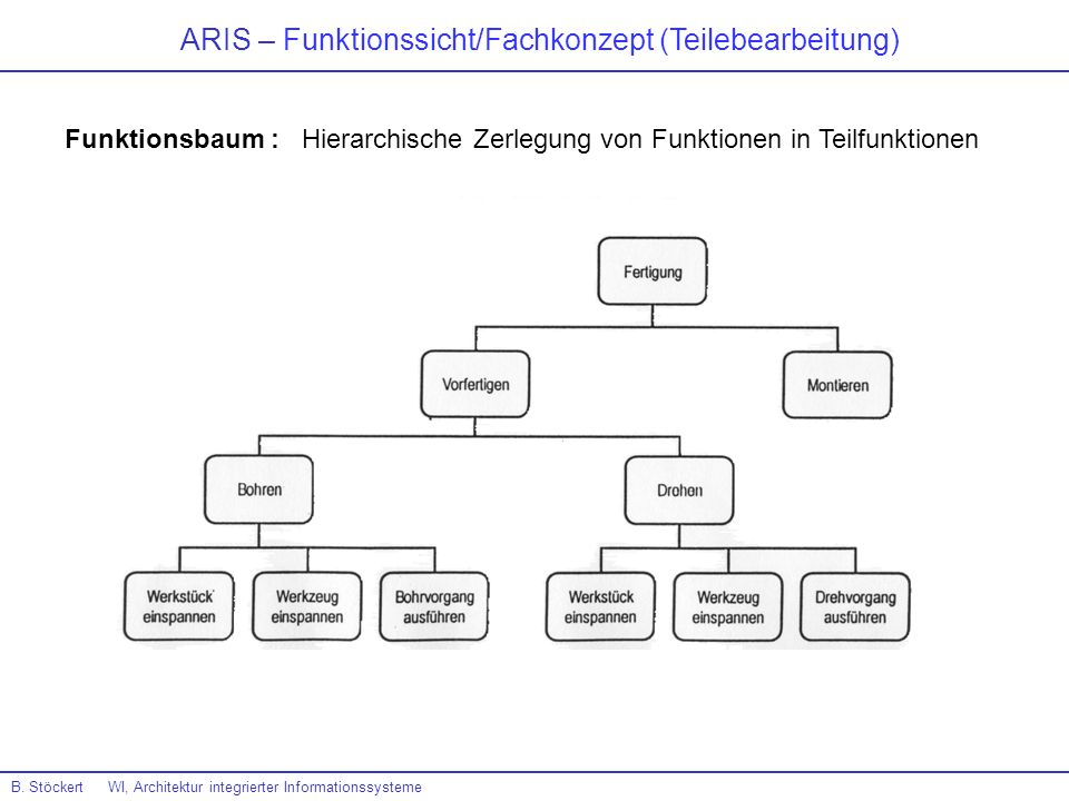 ARIS – Funktionssicht/Fachkonzept (Teilebearbeitung) B. Stöckert WI, Architektur integrierter Informationssysteme Funktionsbaum : Hierarchische Zerleg