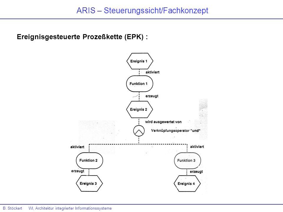 ARIS – Steuerungssicht/Fachkonzept B. Stöckert WI, Architektur integrierter Informationssysteme Ereignisgesteuerte Prozeßkette (EPK) :