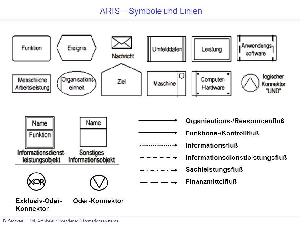 Organisations-/Ressourcenfluß Funktions-/Kontrollfluß Informationsfluß Informationsdienstleistungsfluß Sachleistungsfluß Finanzmittelfluß ARIS – Symbo