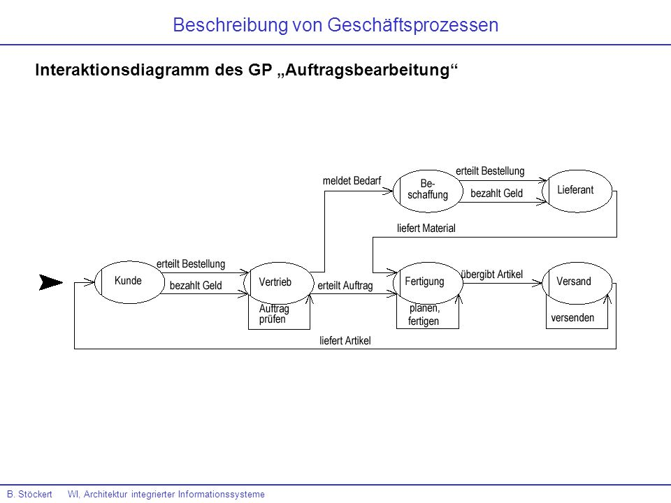 B. Stöckert WI, Architektur integrierter Informationssysteme Interaktionsdiagramm des GP Auftragsbearbeitung Beschreibung von Geschäftsprozessen