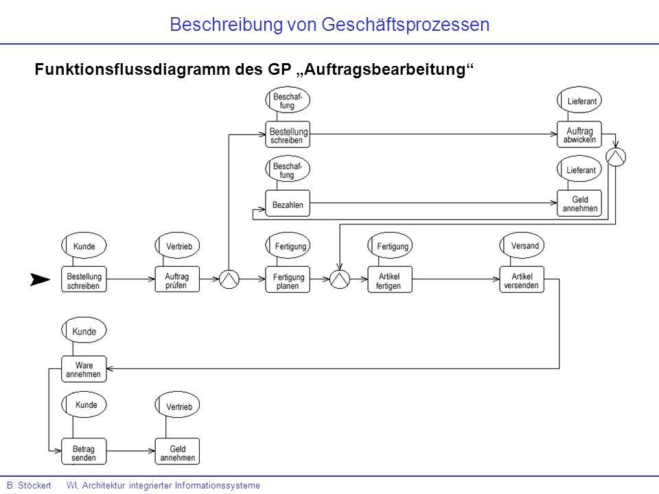 B. Stöckert WI, Architektur integrierter Informationssysteme Beschreibung von Geschäftsprozessen Funktionsflussdiagramm des GP Auftragsbearbeitung