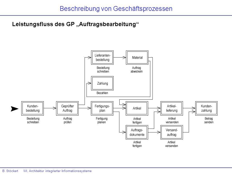 B. Stöckert WI, Architektur integrierter Informationssysteme Beschreibung von Geschäftsprozessen Leistungsfluss des GP Auftragsbearbeitung