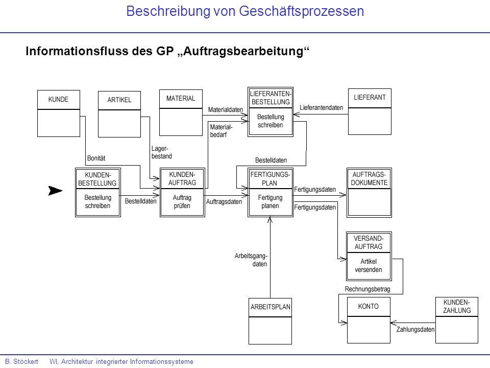 B. Stöckert WI, Architektur integrierter Informationssysteme Beschreibung von Geschäftsprozessen Informationsfluss des GP Auftragsbearbeitung