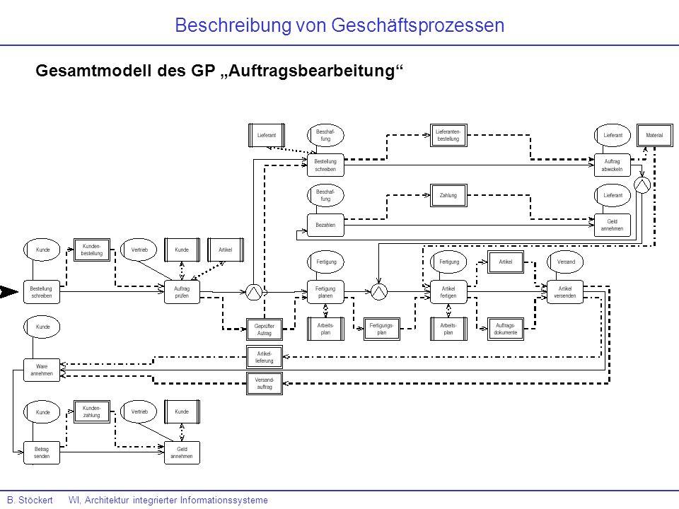 B. Stöckert WI, Architektur integrierter Informationssysteme Beschreibung von Geschäftsprozessen Gesamtmodell des GP Auftragsbearbeitung