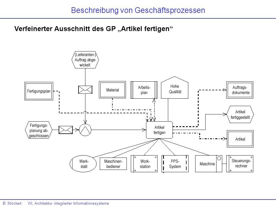 Beschreibung von Geschäftsprozessen B. Stöckert WI, Architektur integrierter Informationssysteme Verfeinerter Ausschnitt des GP Artikel fertigen