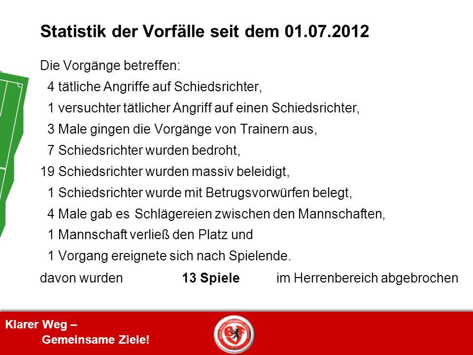 Klarer Weg – Gemeinsame Ziele! Statistik der Vorfälle seit dem 01.07.2012 Die Vorgänge betreffen: 4 tätliche Angriffe auf Schiedsrichter, 1 versuchter