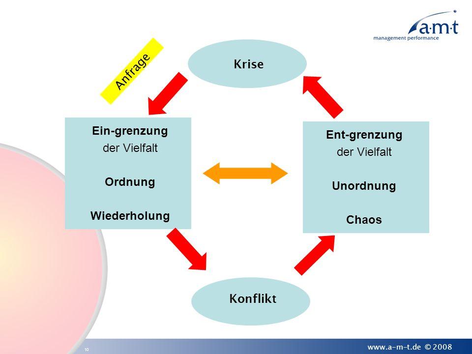 10 www.a-m-t.de © 2008 Ein-grenzung der Vielfalt Ordnung Wiederholung Ent-grenzung der Vielfalt Unordnung Chaos Konflikt Krise Anfrage
