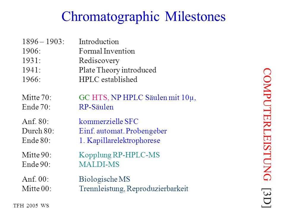 Chromatographic Milestones 1896 – 1903: Introduction 1906:Formal Invention 1931:Rediscovery 1941:Plate Theory introduced 1966:HPLC established Mitte 7
