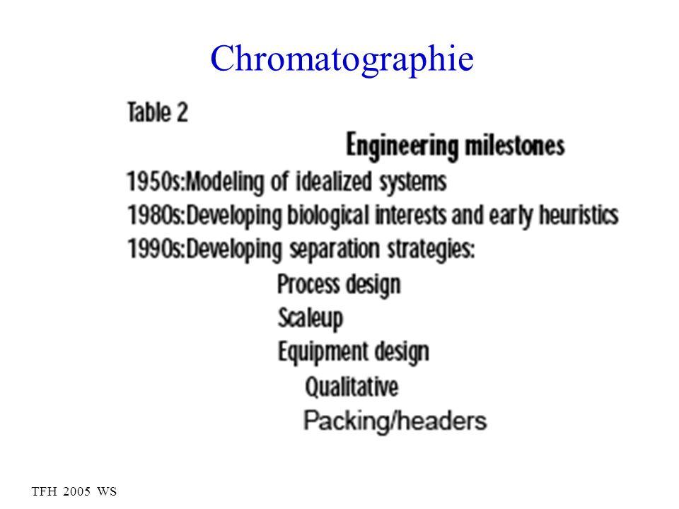 TFH 2005 WS Chromatographie