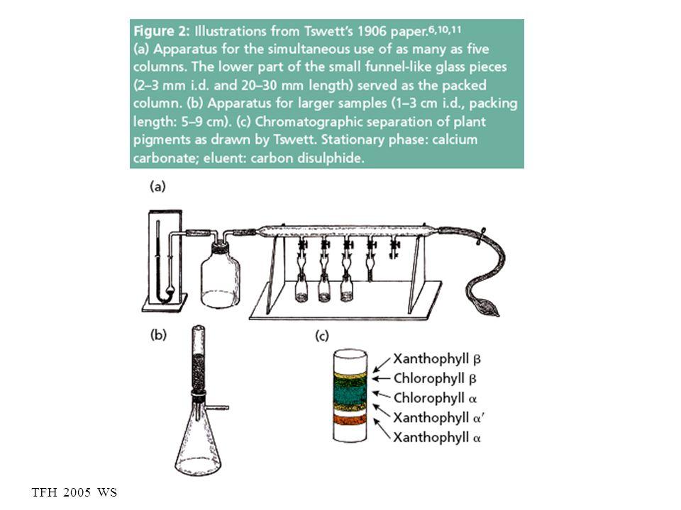 Tswetts Chromatographie-Experiment Inulin farblos Ligroin = PE