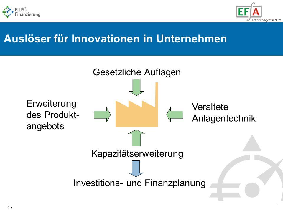 17 Investitions- und Finanzplanung Erweiterung des Produkt- angebots Gesetzliche Auflagen Auslöser für Innovationen in Unternehmen Veraltete Anlagentechnik Kapazitätserweiterung