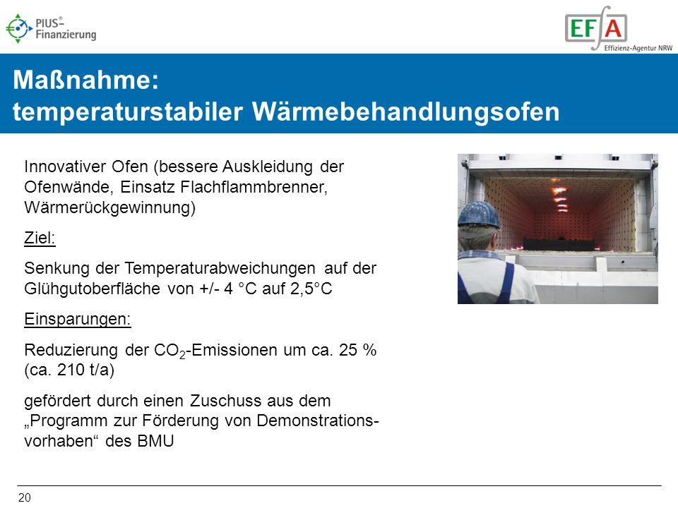 20 Maßnahme: temperaturstabiler Wärmebehandlungsofen Innovativer Ofen (bessere Auskleidung der Ofenwände, Einsatz Flachflammbrenner, Wärmerückgewinnung) Ziel: Senkung der Temperaturabweichungen auf der Glühgutoberfläche von +/- 4 °C auf 2,5°C Einsparungen: Reduzierung der CO 2 -Emissionen um ca.