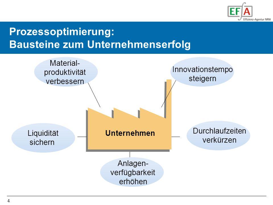 4 Unternehmen Liquidität sichern Material- produktivität verbessern Durchlaufzeiten verkürzen Anlagen- verfügbarkeit erhöhen Innovationstempo steigern Prozessoptimierung: Bausteine zum Unternehmenserfolg