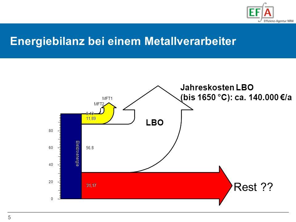 5 Energiebilanz bei einem Metallverarbeiter Rest ?? 0 20 40 60 80 Elektroenergie 31,17 56,8 MFT1 11,89 MFT2 0,13 Jahreskosten LBO (bis 1650 °C): ca. 1
