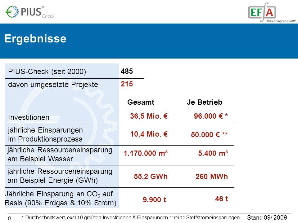 9 Ergebnisse Stand 09/ 2009 215 36,5 Mio. 10,4 Mio. 1.170.000 m³ 55,2 GWh davon umgesetzte Projekte Investitionen jährliche Einsparungen im Produktion