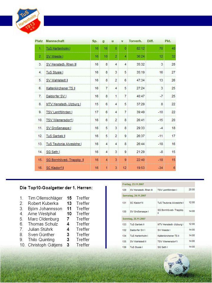 Die Top10-Goalgetter der 1. Herren: 1. Tim Ollenschläger15 Treffer 2. Robert Kuberka13 Treffer 3.Björn Johannsson11 Treffer 4.Arne Westphal10Treffer 5