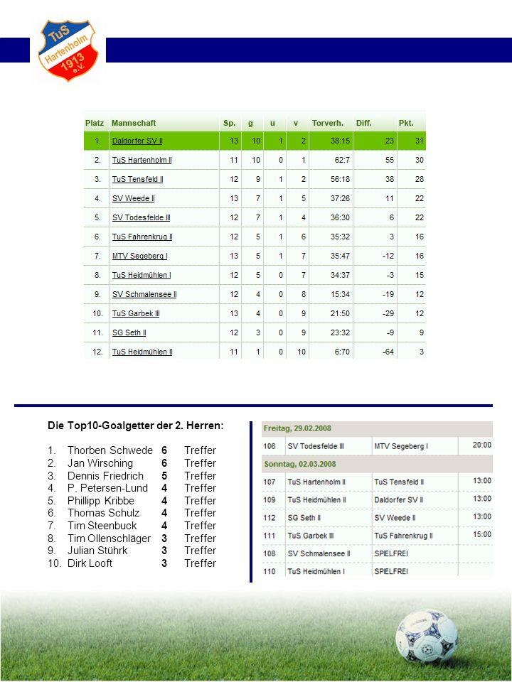 Die Top10-Goalgetter der 2. Herren: 1.Thorben Schwede6 Treffer 2. Jan Wirsching6 Treffer 3. Dennis Friedrich5 Treffer 4. P. Petersen-Lund4 Treffer 5.