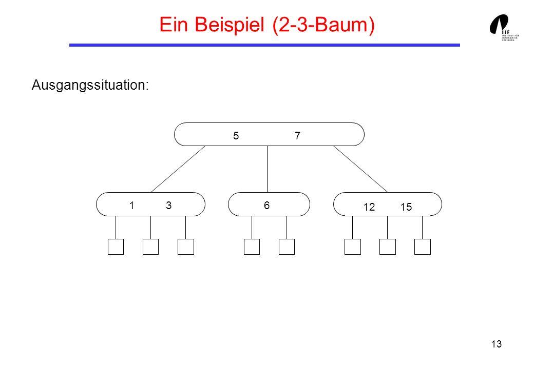 13 Ein Beispiel (2-3-Baum) Ausgangssituation: 5 7 1 3 12 15 6