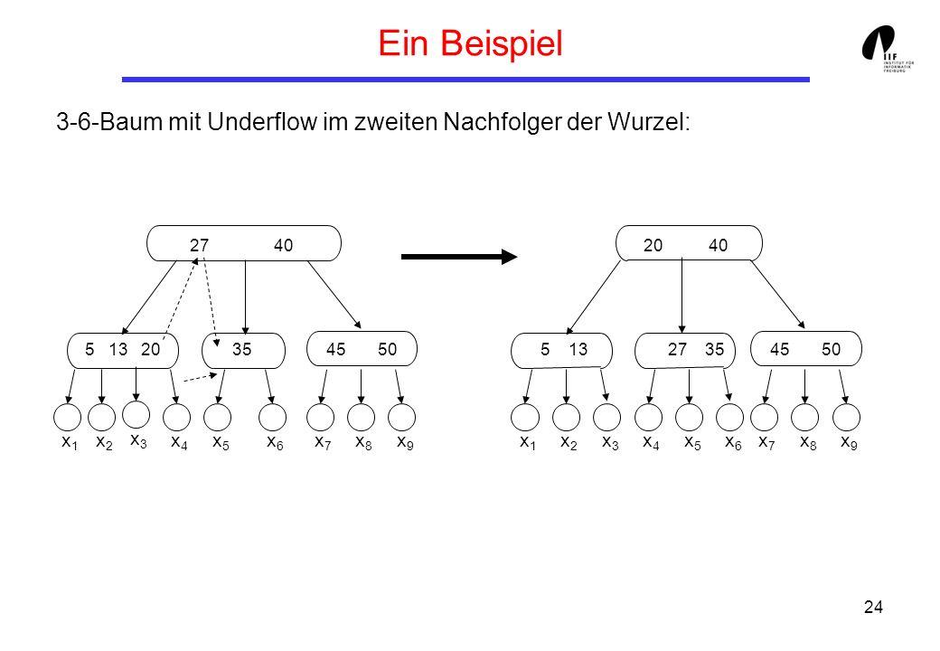 24 Ein Beispiel 3-6-Baum mit Underflow im zweiten Nachfolger der Wurzel: 27 40 5 13 203545 50 x1x1 x2x2 x4x4 x5x5 x6x6 x7x7 x8x8 x9x9 x3x3 20 40 5 134