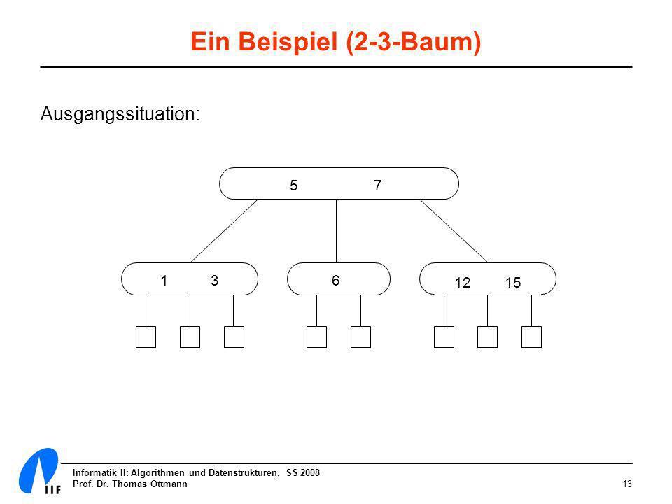 Informatik II: Algorithmen und Datenstrukturen, SS 2008 Prof. Dr. Thomas Ottmann13 Ein Beispiel (2-3-Baum) Ausgangssituation: 5 7 1 3 12 15 6