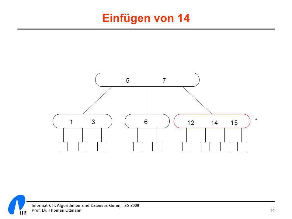 Informatik II: Algorithmen und Datenstrukturen, SS 2008 Prof. Dr. Thomas Ottmann14 Einfügen von 14 5 7 1 3 12 14 15 6 *