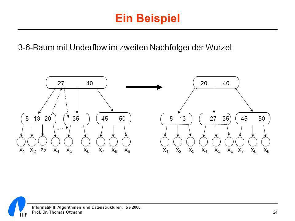 Informatik II: Algorithmen und Datenstrukturen, SS 2008 Prof. Dr. Thomas Ottmann24 Ein Beispiel 3-6-Baum mit Underflow im zweiten Nachfolger der Wurze