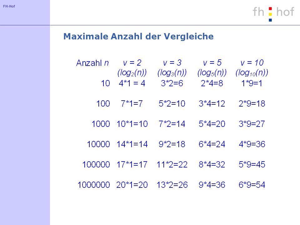 FH-Hof Maximale Anzahl der Vergleiche