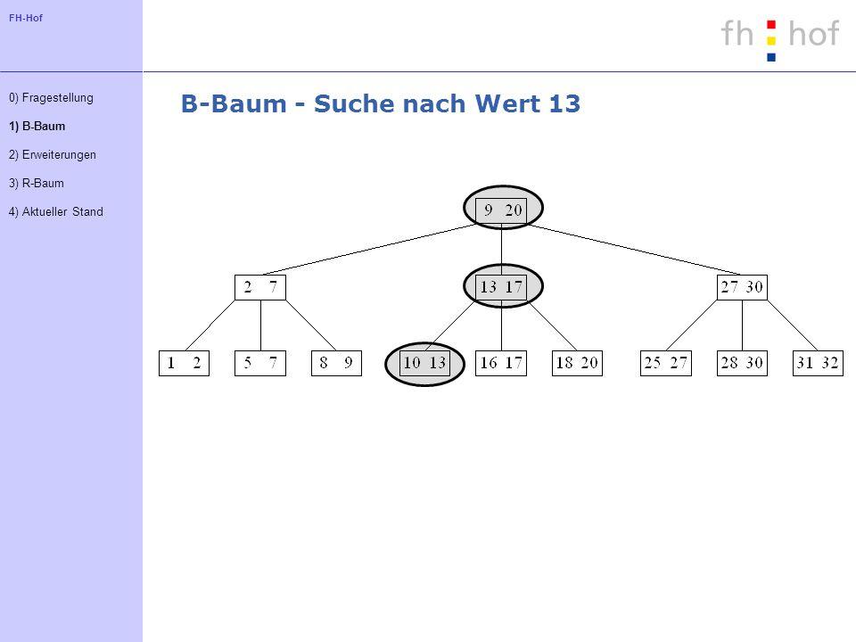 FH-Hof B-Baum - Suche nach Wert 13 0) Fragestellung 1) B-Baum 2) Erweiterungen 3) R-Baum 4) Aktueller Stand