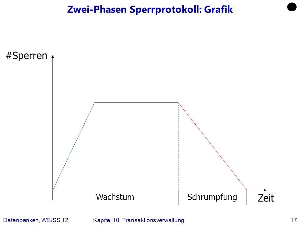 Datenbanken, WS/SS 12Kapitel 10: Transaktionsverwaltung17 Zwei-Phasen Sperrprotokoll: Grafik #Sperren Zeit WachstumSchrumpfung
