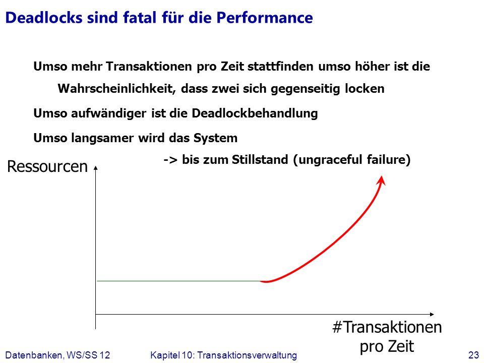 Deadlocks sind fatal für die Performance Datenbanken, WS/SS 12Kapitel 10: Transaktionsverwaltung23 Ressourcen #Transaktionen pro Zeit Umso mehr Transa
