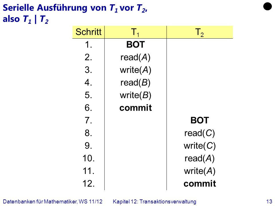 Datenbanken für Mathematiker, WS 11/12Kapitel 12: Transaktionsverwaltung13 Serielle Ausführung von T 1 vor T 2, also T 1 | T 2 SchrittT1T1 T2T2 1.BOT