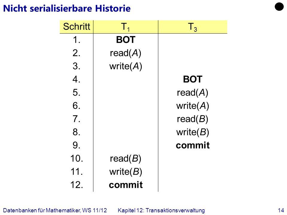 Datenbanken für Mathematiker, WS 11/12Kapitel 12: Transaktionsverwaltung14 Nicht serialisierbare Historie SchrittT1T1 T3T3 1.BOT 2.read(A) 3.write(A)