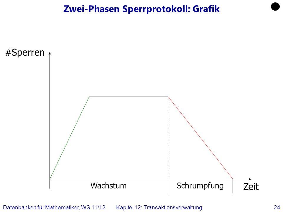 Datenbanken für Mathematiker, WS 11/12Kapitel 12: Transaktionsverwaltung24 Zwei-Phasen Sperrprotokoll: Grafik #Sperren Zeit WachstumSchrumpfung