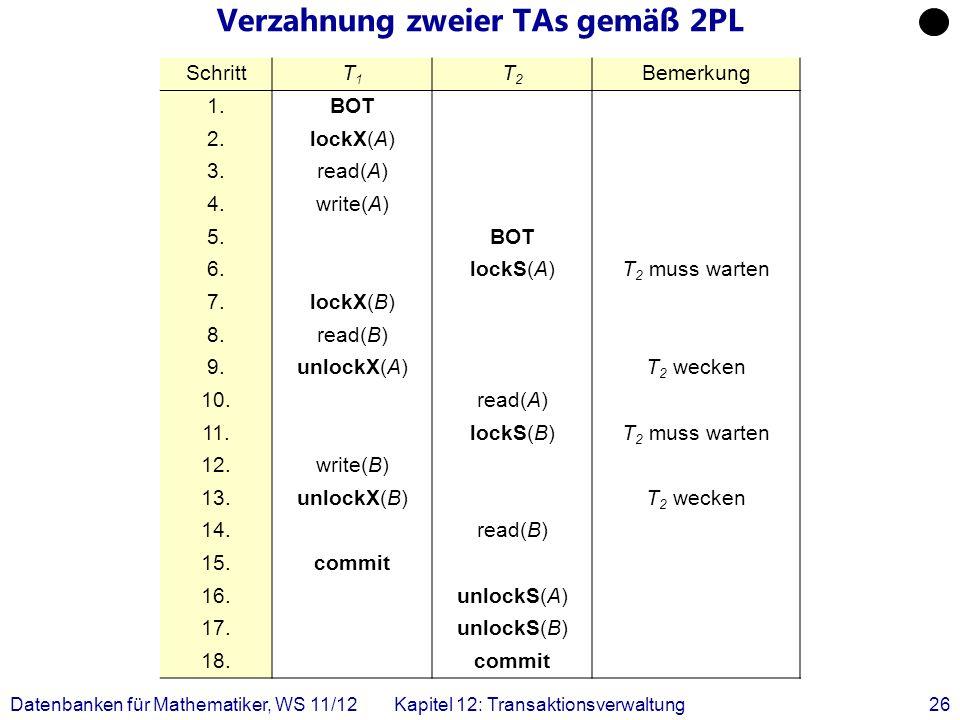Datenbanken für Mathematiker, WS 11/12Kapitel 12: Transaktionsverwaltung26 Verzahnung zweier TAs gemäß 2PL SchrittT1T1 T2T2 Bemerkung 1.BOT 2.lockX(A)