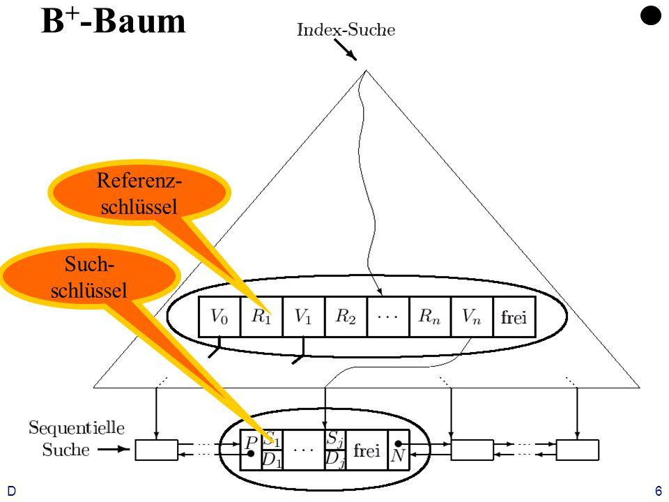 Datenbanken, WS 12/13Kapitel 9: Datenorganisation6 B + -Baum Referenz- schlüssel Such- schlüssel
