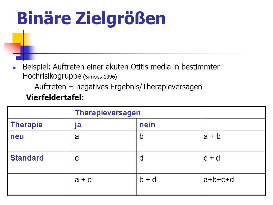 Binäre Zielgrößen Beispiel: Auftreten einer akuten Otitis media in bestimmter Hochrisikogruppe (Simoes 1996) Auftreten = negatives Ergebnis/Therapieve