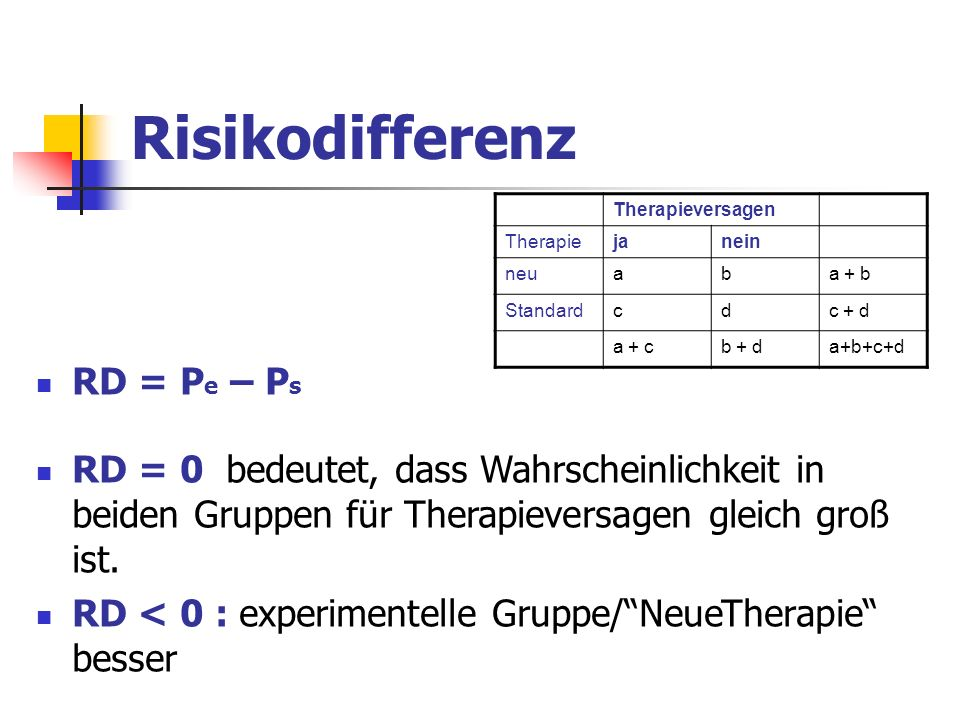 Risikodifferenz Therapieversagen Therapiejanein neuaba + b Standardcdc + d a + cb + da+b+c+d RD = P e – P s RD = 0 bedeutet, dass Wahrscheinlichkeit i