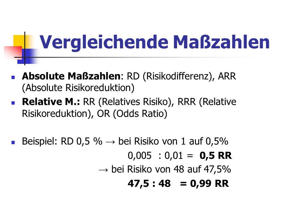 Vergleichende Maßzahlen Absolute Maßzahlen: RD (Risikodifferenz), ARR (Absolute Risikoreduktion) Relative M.: RR (Relatives Risiko), RRR (Relative Ris