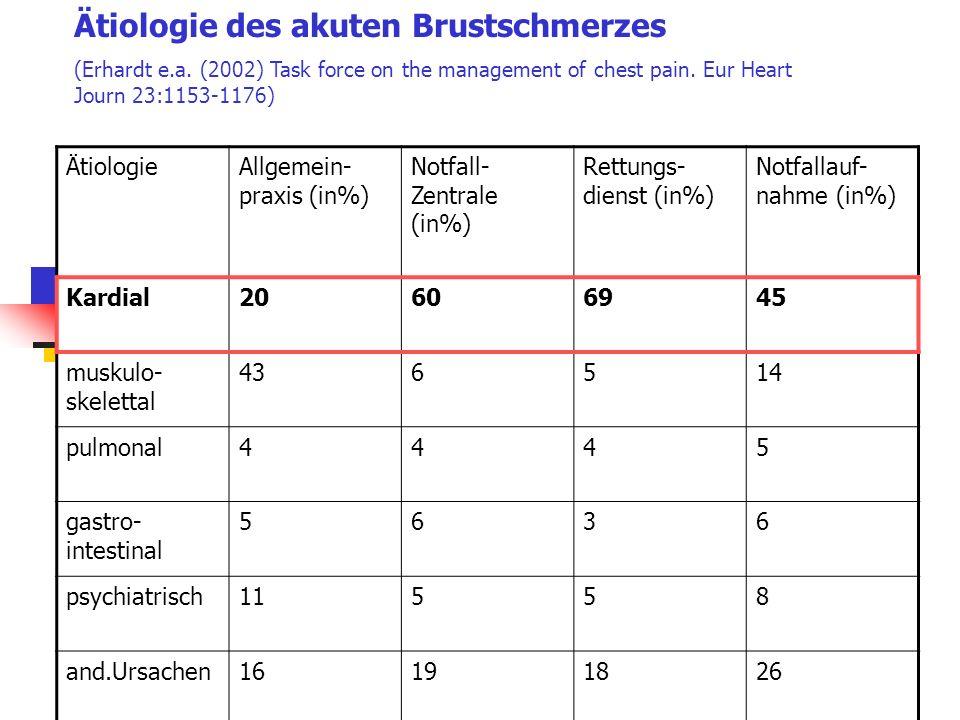 Ätiologie des akuten Brustschmerzes (Erhardt e.a. (2002) Task force on the management of chest pain. Eur Heart Journ 23:1153-1176) ÄtiologieAllgemein-