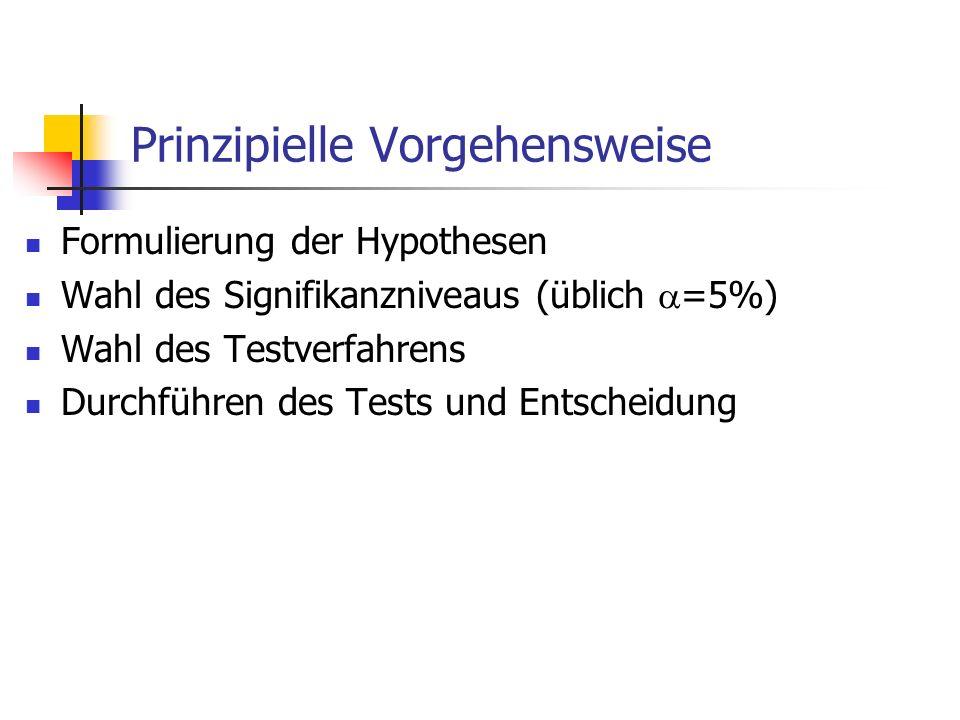 Prinzipielle Vorgehensweise Formulierung der Hypothesen Wahl des Signifikanzniveaus (üblich =5%) Wahl des Testverfahrens Durchführen des Tests und Ent