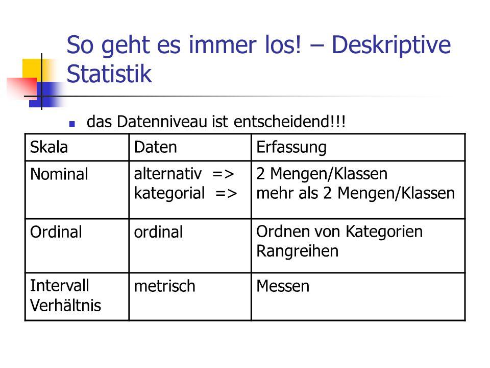 So geht es immer los! – Deskriptive Statistik das Datenniveau ist entscheidend!!! SkalaDatenErfassung Nominalalternativ => kategorial => 2 Mengen/Klas