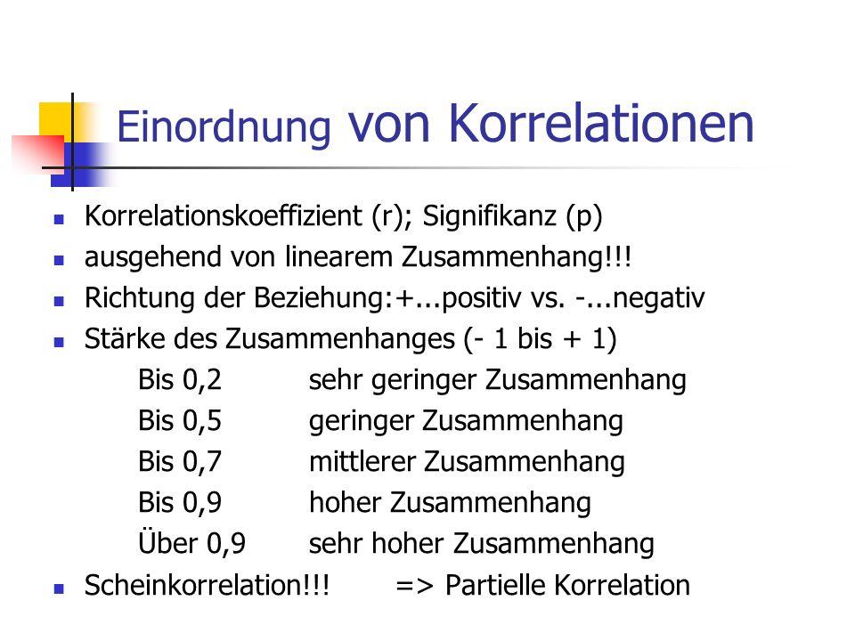 Einordnung von Korrelationen Korrelationskoeffizient (r); Signifikanz (p) ausgehend von linearem Zusammenhang!!! Richtung der Beziehung:+...positiv vs