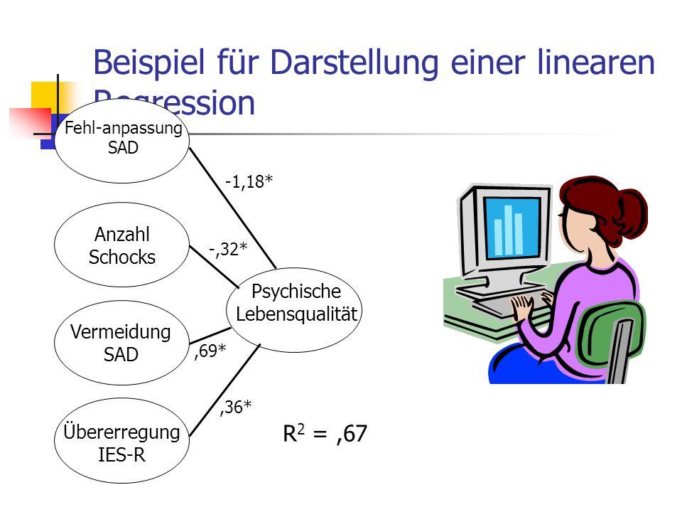 Beispiel für Darstellung einer linearen Regression Psychische Lebensqualität Fehl-anpassung SAD Vermeidung SAD -1,18*,36*,69* -,32* R 2 =,67 Anzahl Sc